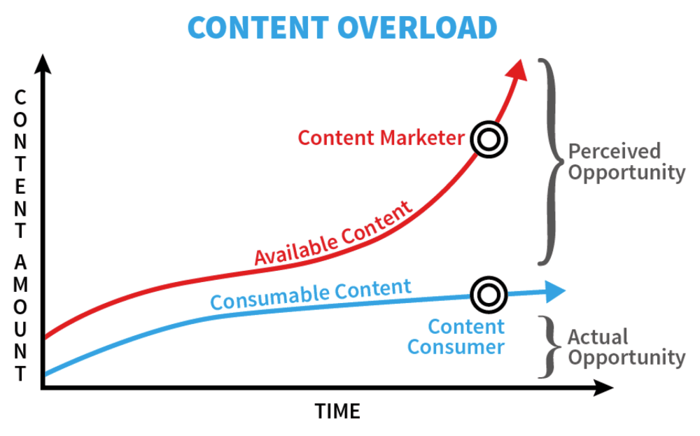 medium resolution of content overload when you produce more content than consumers can consume