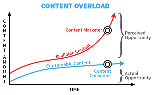 small resolution of content overload when you produce more content than consumers can consume