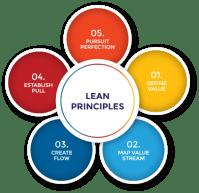 Lean Training | Crystal Lean Solutions