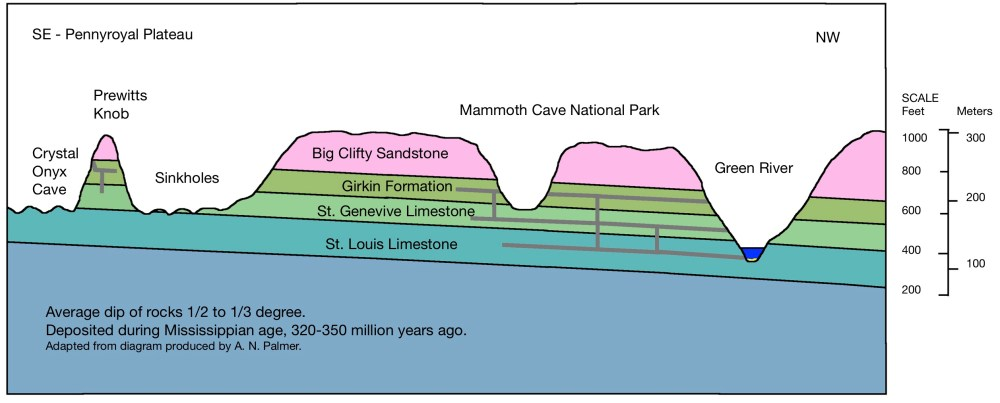 medium resolution of crystal onyx cave shares the same geology with mammoth cave the sandstone cap has protected the cave from being dissolved by carbonic acid