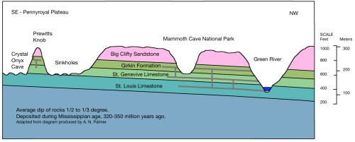small resolution of crystal onyx cave shares the same geology with mammoth cave the sandstone cap has protected the cave from being dissolved by carbonic acid