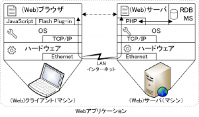 web_application