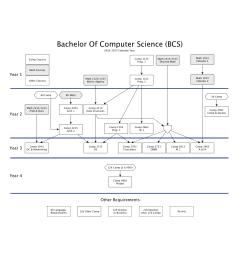 bcs degree requirements [ 1700 x 1471 Pixel ]