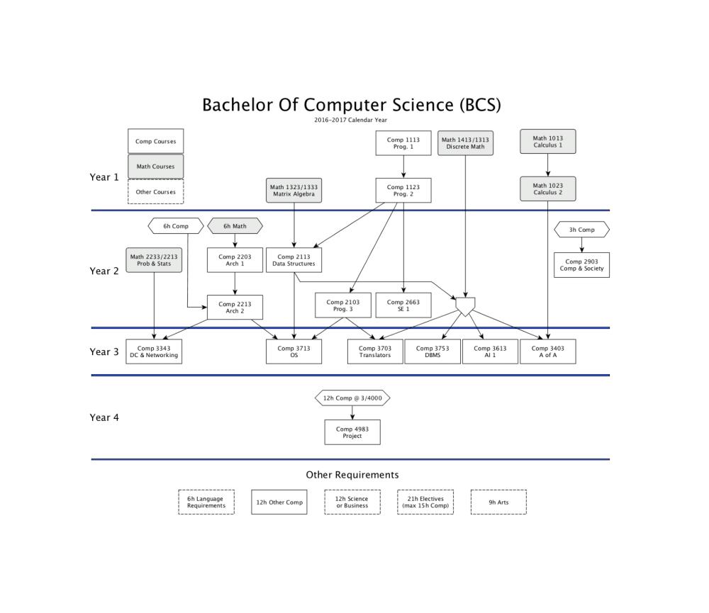 medium resolution of bcs degree requirements