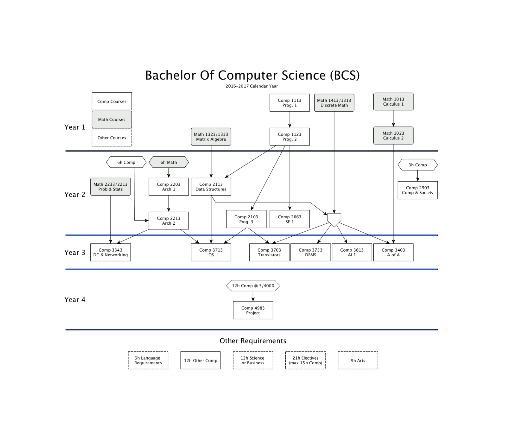hight resolution of bcs degree requirements
