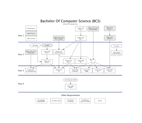 small resolution of bcs degree requirements