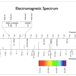 Electromagnetic Spectrum Diagram Labeled 7 Pin Flat Caravan Plug Wiring Scalable Neuroscience Or Quotwhy Computers Will Never
