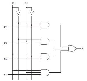 CSC264 Comp OrgArch  Combinational Circuits