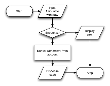 Design, Input, Processing, and Output (CSCI-UA.0002
