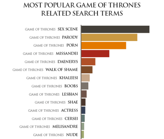 Pornhub Insights Game Of Thrones Combined Searches