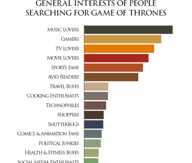Pornhub Insights Game Of Thrones Interest Groups