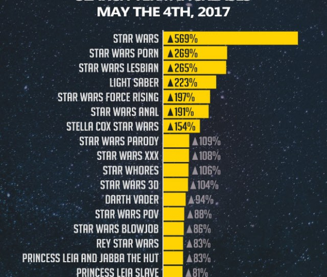Star Wars Parody  And Star Wars Anal  The Most Popular Characters On May Th Were Darth Vader Rey And Princess Leia Particularly