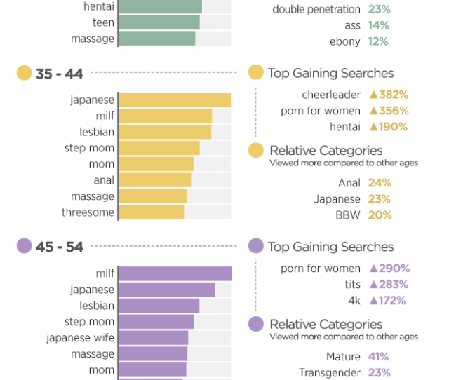 Milf Made Its Way Into The Top Four Searches For All Of The Age Groups This Year And Passed One Position To Be The Fourth Most Searched For Among
