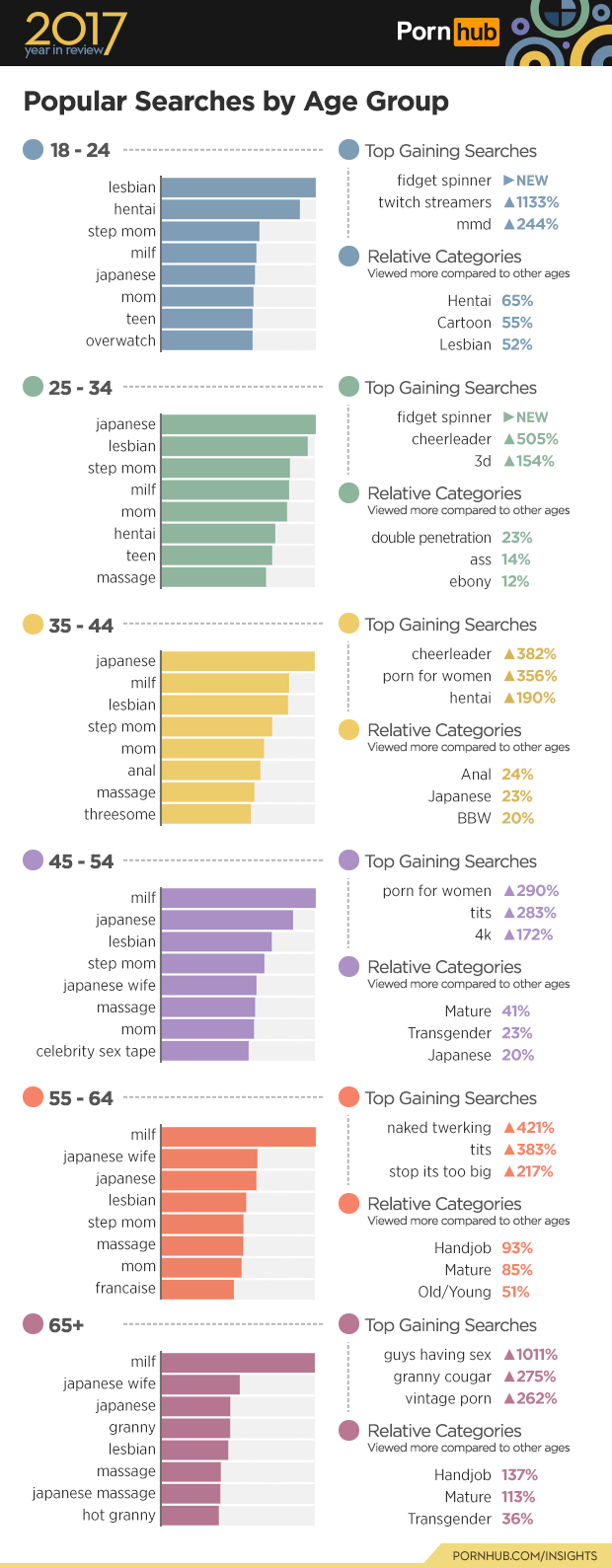 Milf Made Its Way Into The Top Four Searches For All Of The Age Groups This Year And Passed One Position To Be The Fourth Most Searched For Among 18 24