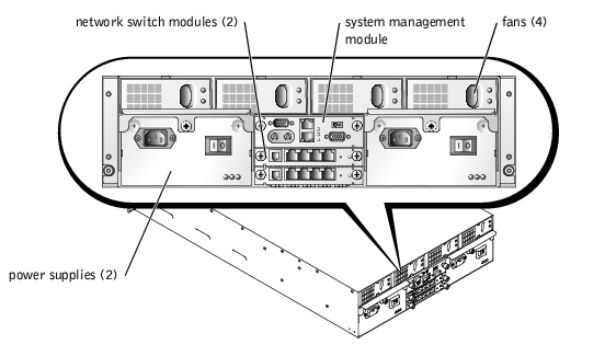 Indicators, Codes, and Messages: Dell PowerEdge 1655MC