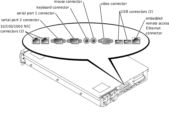 I/O Ports and Connectors : Dell PowerEdge 2650 Systems