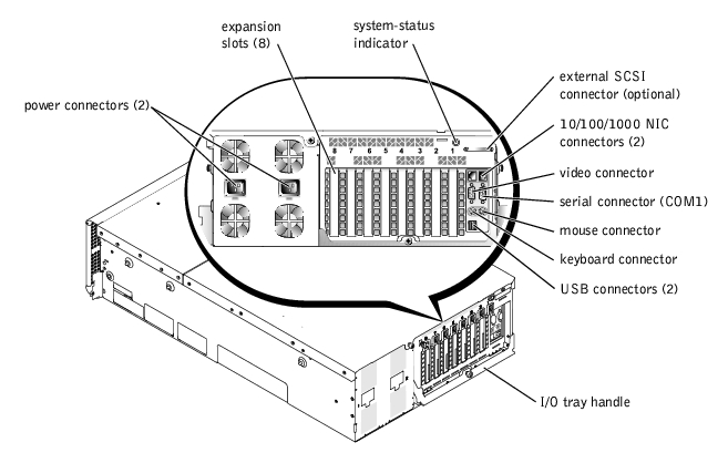 System Overview : Dell PowerEdge 6650 Systems User's Guide