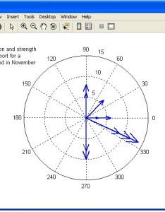 Compass plot wind directions in degrees for  hour period wdir   knots also cs plotting examples rh cs wellesley
