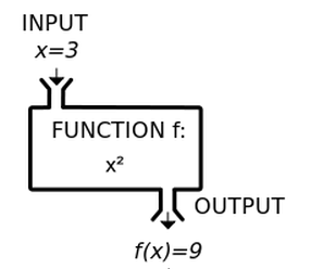 CS110: Everything about Functions