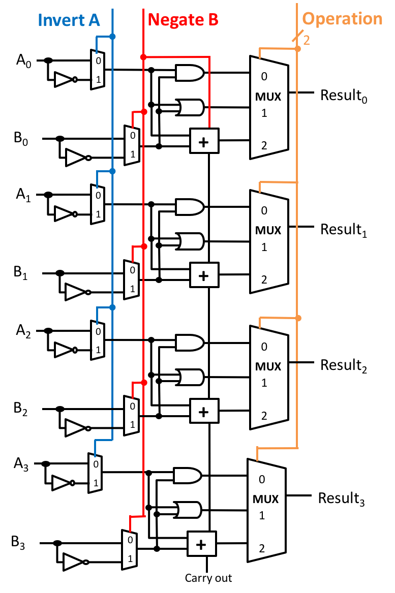 medium resolution of 1 bit alu logic diagram wiring diagram blogs control logic diagram 8 bit alu circuit diagram