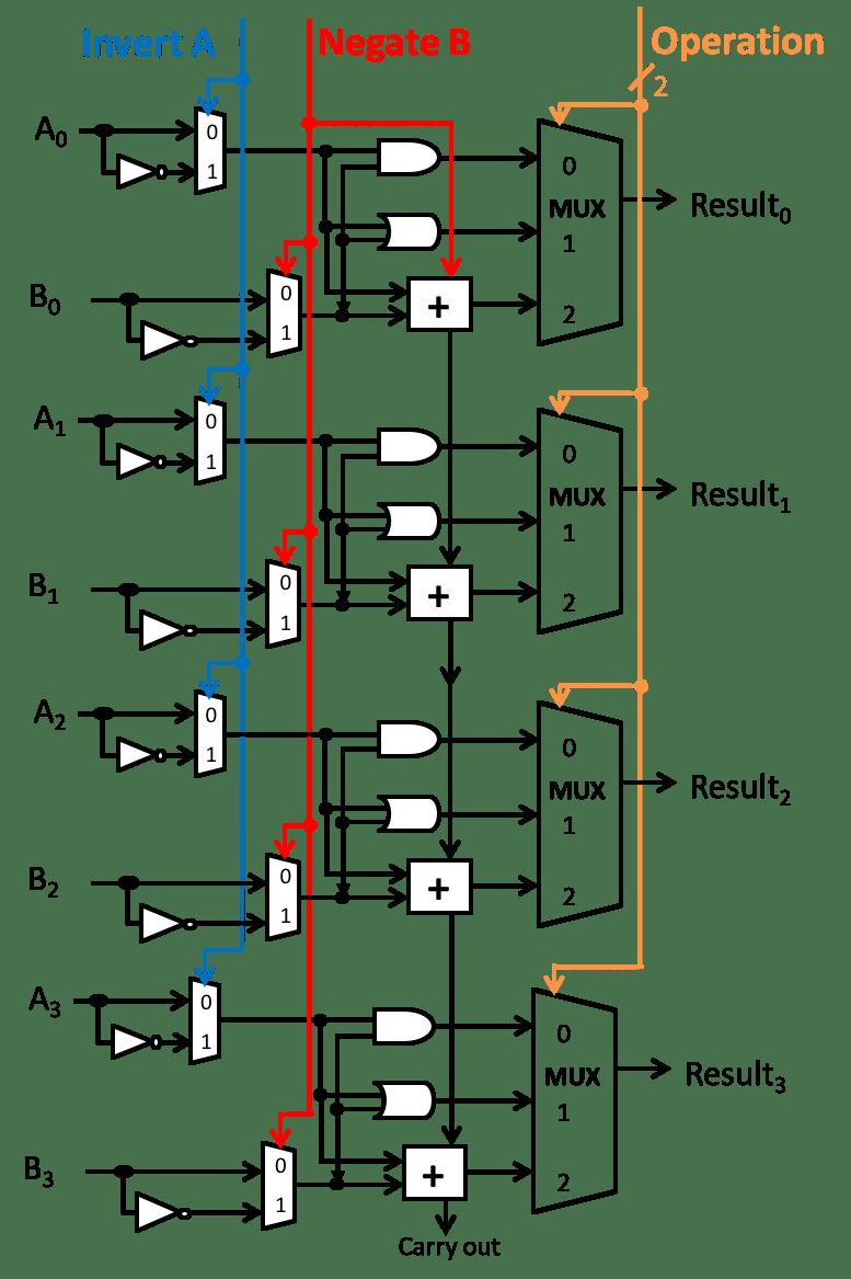 medium resolution of 1 bit alu block diagram free downloads wiring diagram circuit diagram of 8 bit alu wiring