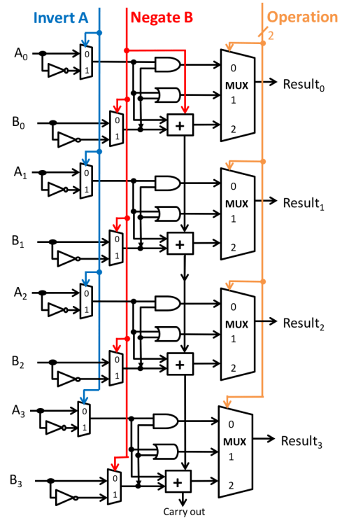 small resolution of 1 bit alu block diagram free downloads wiring diagram circuit diagram of 8 bit alu wiring