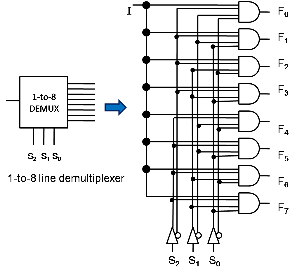 1 to 8 demultiplexer logic diagram