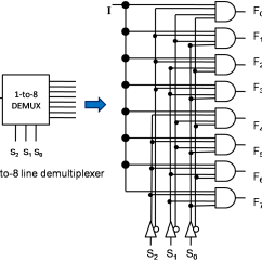 Logic Diagram Of 8 To 1 Line Multiplexer Holden Vt V8 Wiring What Is And De Types Its