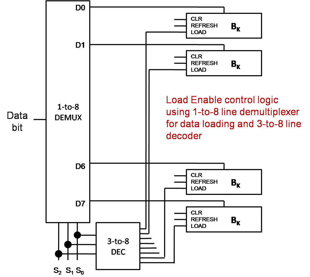 medium resolution of the following diagram shows this for the case of n 3 or 8 memory locations and for the k th bit flip flop at each location