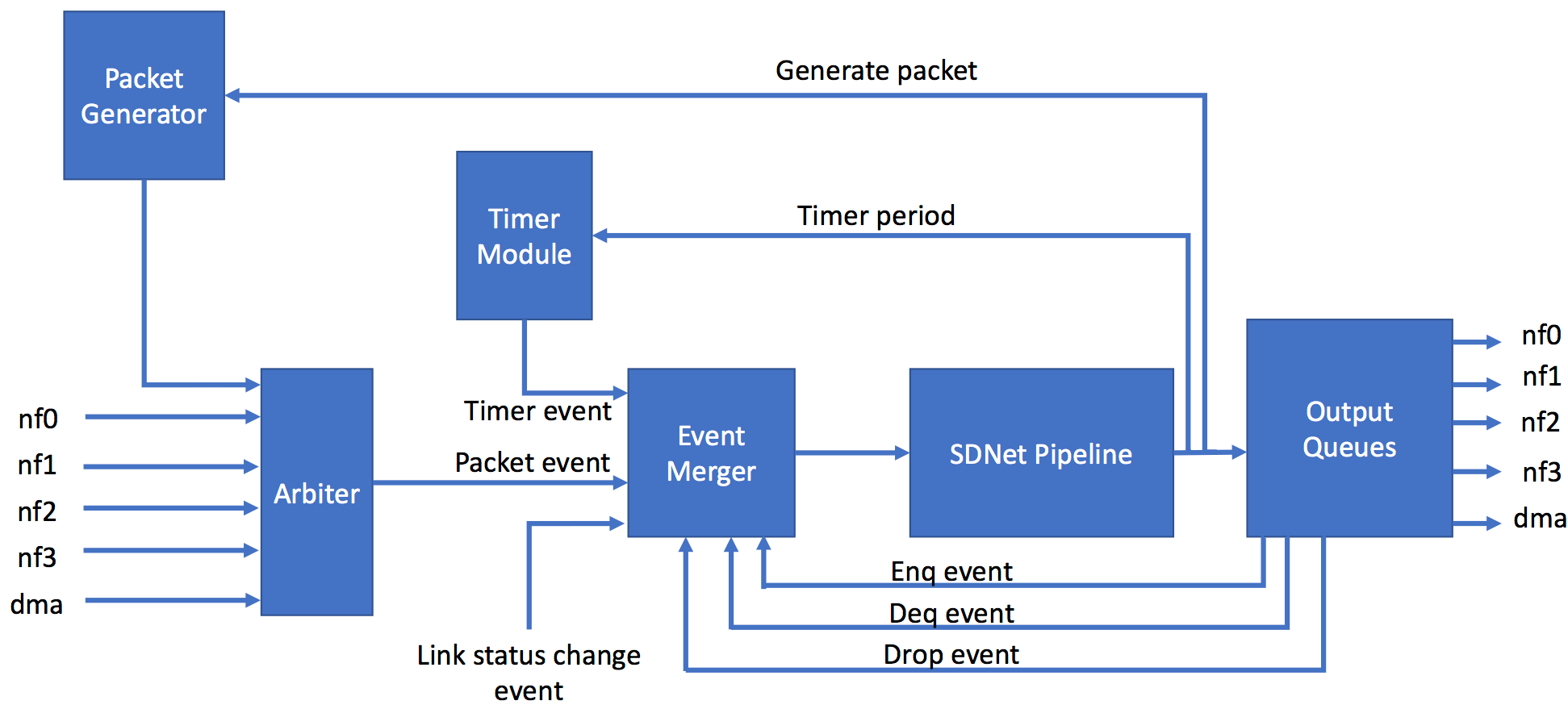 hight resolution of sume event switch