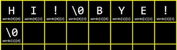 grid with H labeled words[0][0], I labeled words[0][1], and so on, until words[1][4] with a �, each of which takes up one box, and empty boxes following