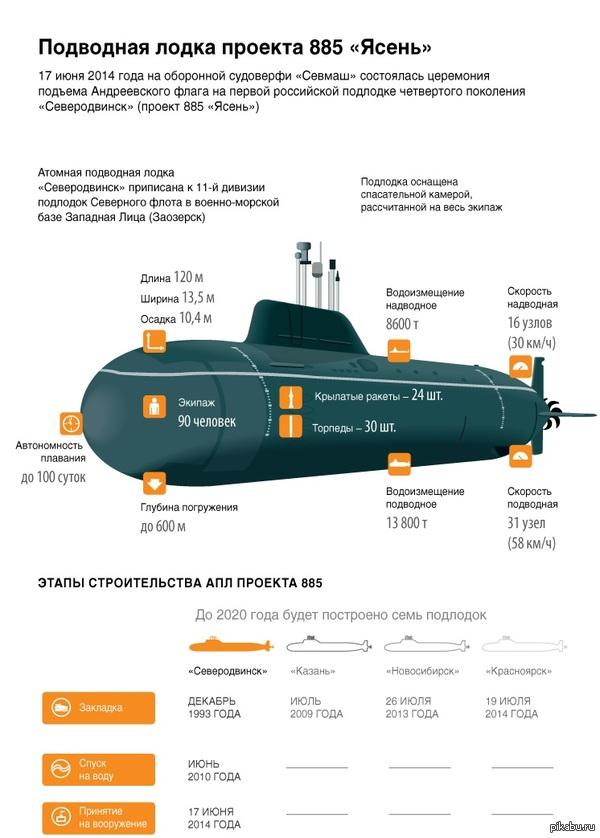 """1425407037_2142945416 Атомная подводная лодка проекта 885 """"Ясень"""""""