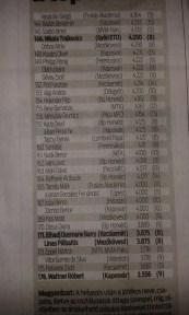 Ayub Daud a liga 157. legjobb játékosa