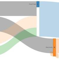 Sankey Diagram Generator
