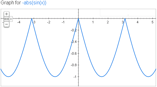 graph of the equation y = -abs(sin(x))