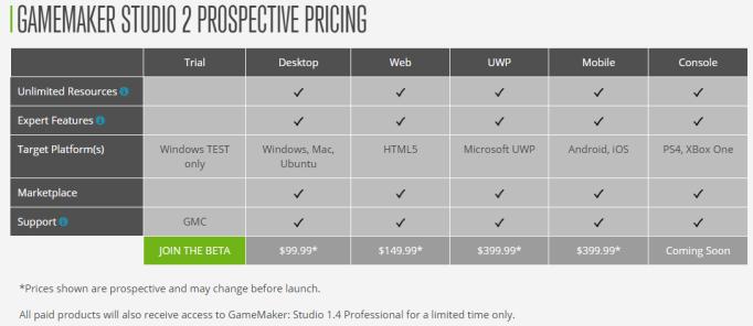GMS2 pricing