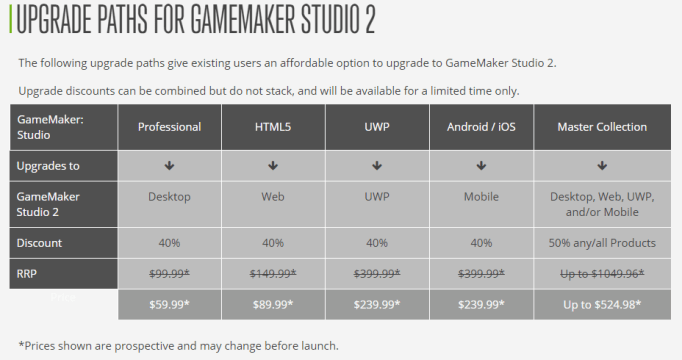 GMS2 upgrade pricing