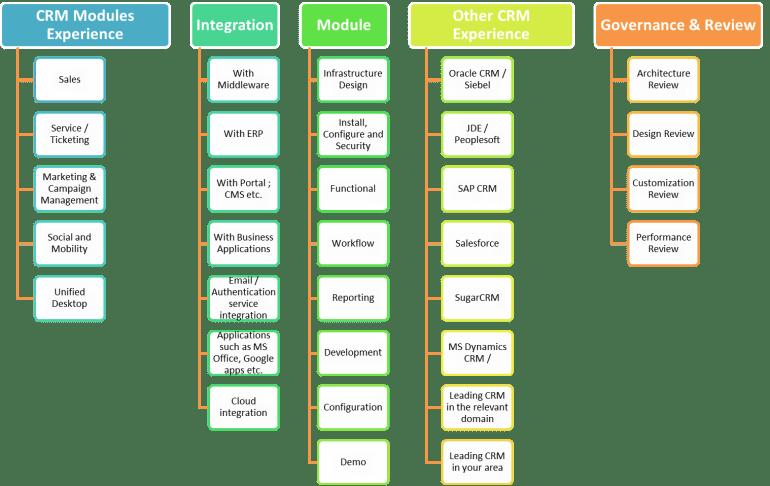 CRM Skillset Matrix 11