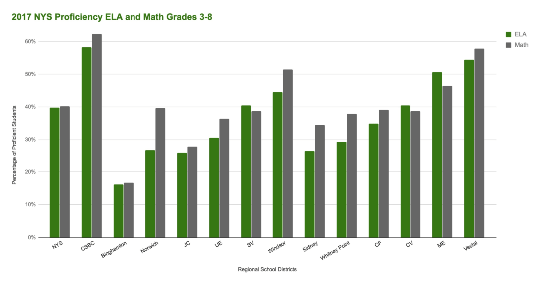 2017 CSBC NYS Assessments ELA and Math 3 8 - Academic Achievements