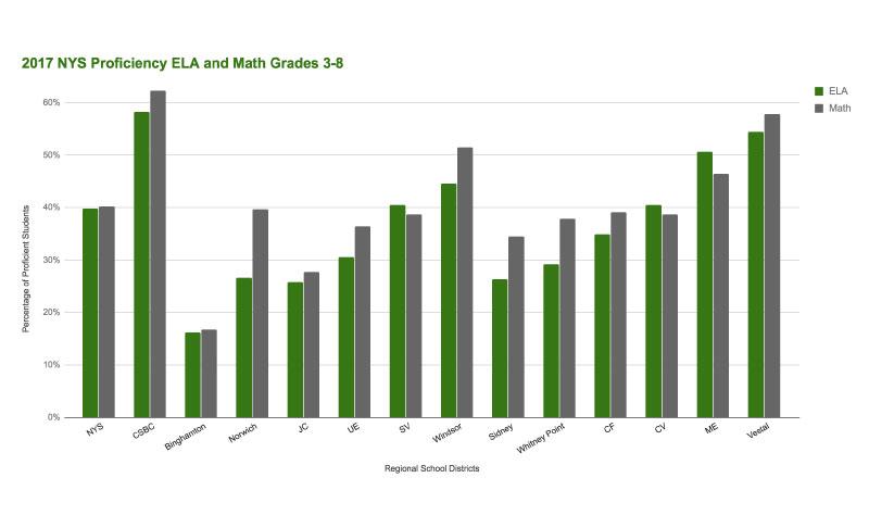 2017 ELA scores - Student Success