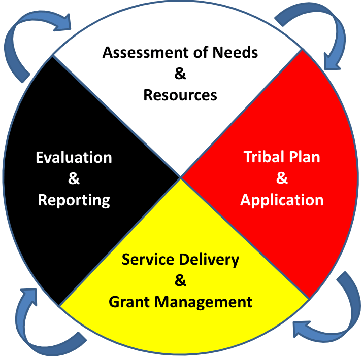 Program cycle graphic depicting the following four ongoing and continuous processes: Assessment of Needs and Resources, Tribal Plan and Application, Service Delivery and Grant Management, and Evaluation and Reporting.