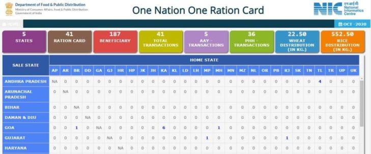 One Nation One Ration Card Scheme Website