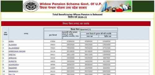 vidhwa pension list