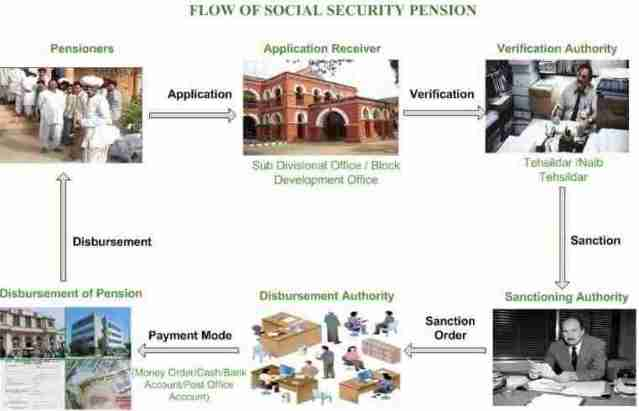Rajasthan Old Age Pension Yojana apply