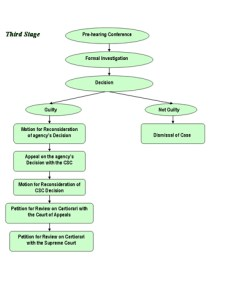 Flowchart of administrative proceedings in disciplinary cases also rh cscro wordpress