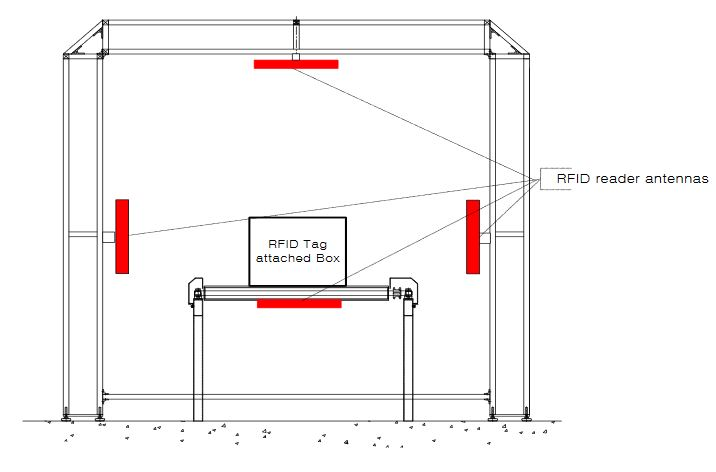 The Design of RFID Convey or Belt Gate Systems Using an