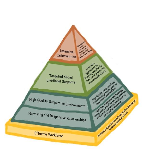 Csefel Center Social And Emotional Foundations