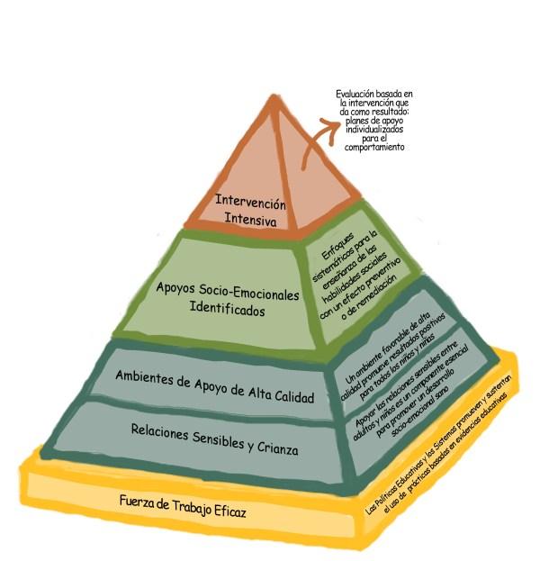 Education Pyramid Model