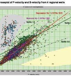 figure 1 crossplot of measured vp and vs values from logs in 4 regional wells  [ 1100 x 830 Pixel ]