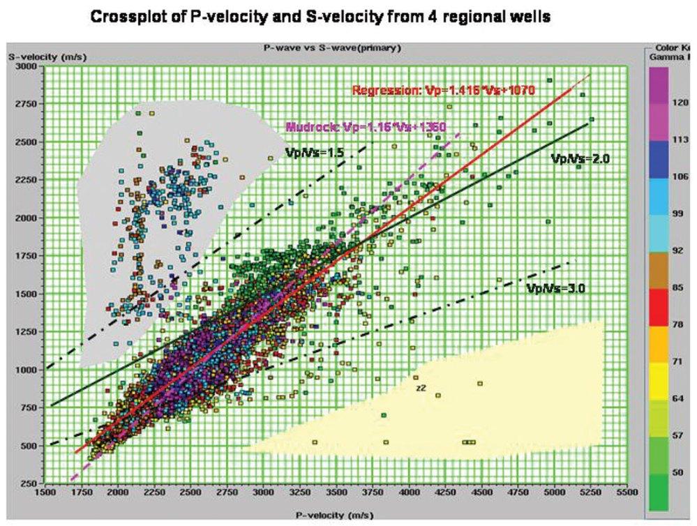 medium resolution of figure 1 crossplot of measured vp and vs values from logs in 4 regional wells